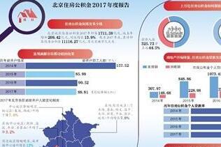 北京住房公积金系统升级 年底个人可直接通过手机提取公积金
